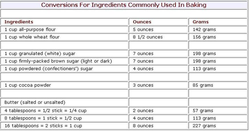 Baking Measurement Conversion Chart - The Sweet Tooth